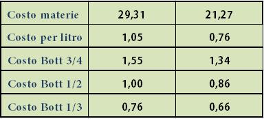 tabella costo 3