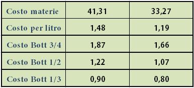 tabella costo 4