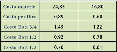tabella costo 5